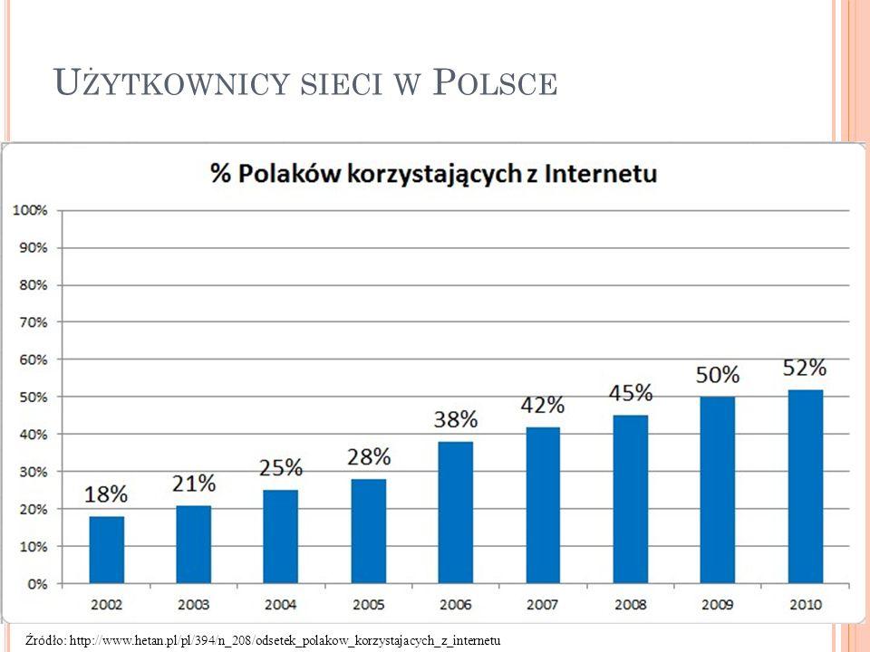 U ŻYTKOWNICY SIECI W P OLSCE Źr ó dło: http://www.hetan.pl/pl/394/n_208/odsetek_polakow_korzystajacych_z_internetu