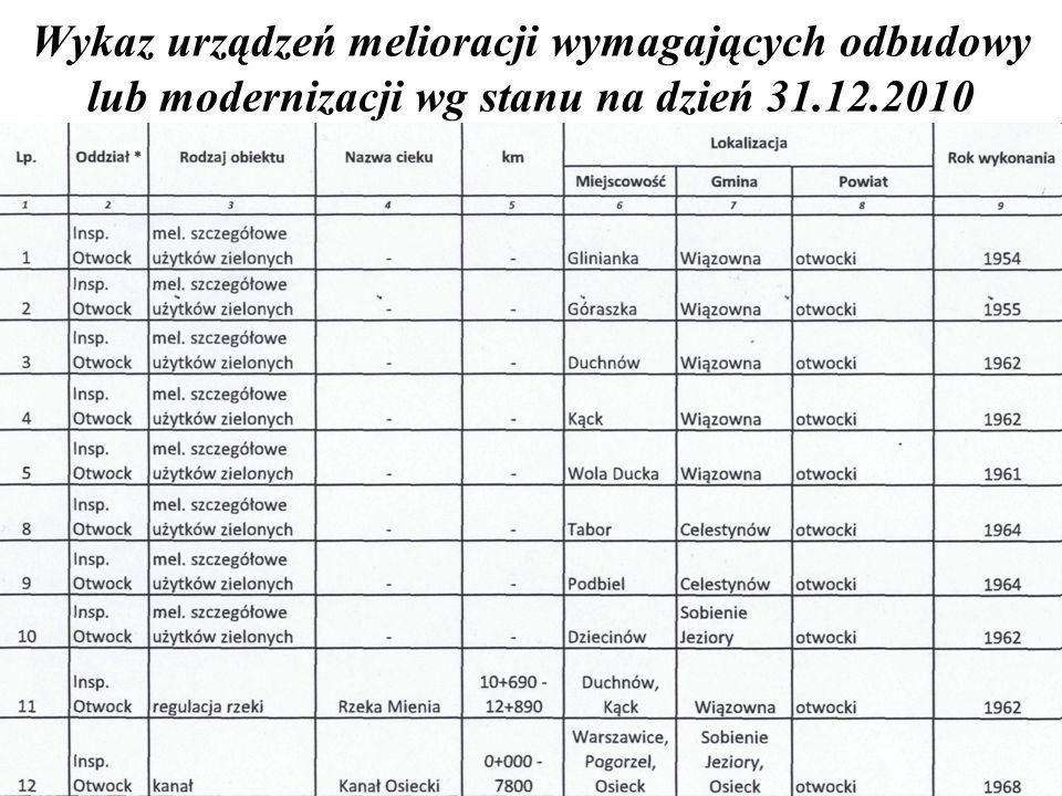 Wykaz urządzeń melioracji wymagających odbudowy lub modernizacji wg stanu na dzień 31.12.2010