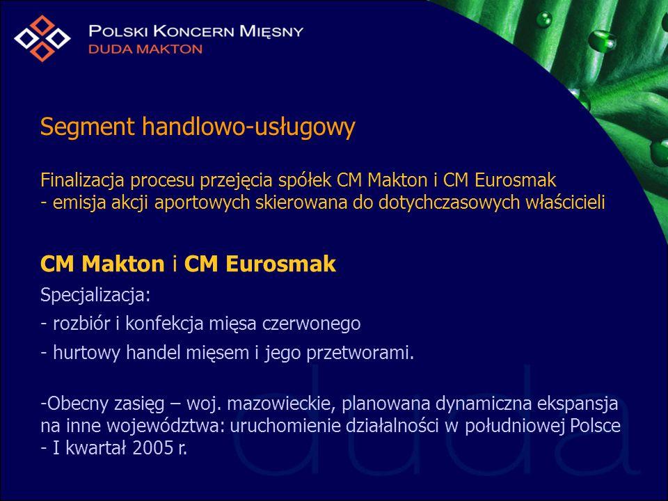 Segment handlowo-usługowy Finalizacja procesu przejęcia spółek CM Makton i CM Eurosmak - emisja akcji aportowych skierowana do dotychczasowych właścicieli CM Makton i CM Eurosmak Specjalizacja: - rozbiór i konfekcja mięsa czerwonego - hurtowy handel mięsem i jego przetworami.