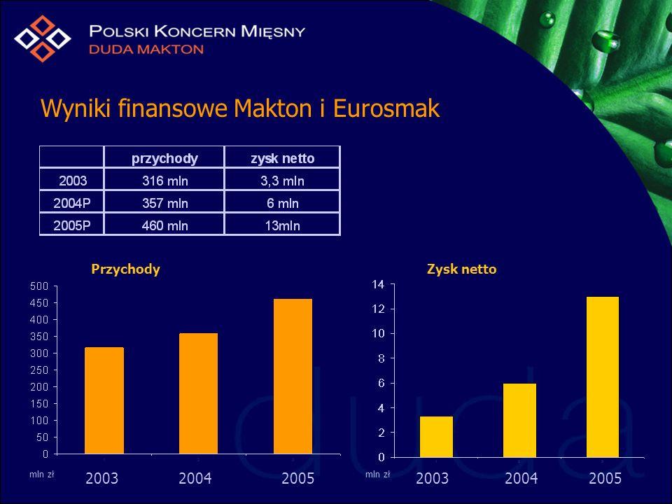 Wyniki finansowe Makton i Eurosmak 2003 2004 2005 Zysk nettoPrzychody mln zł