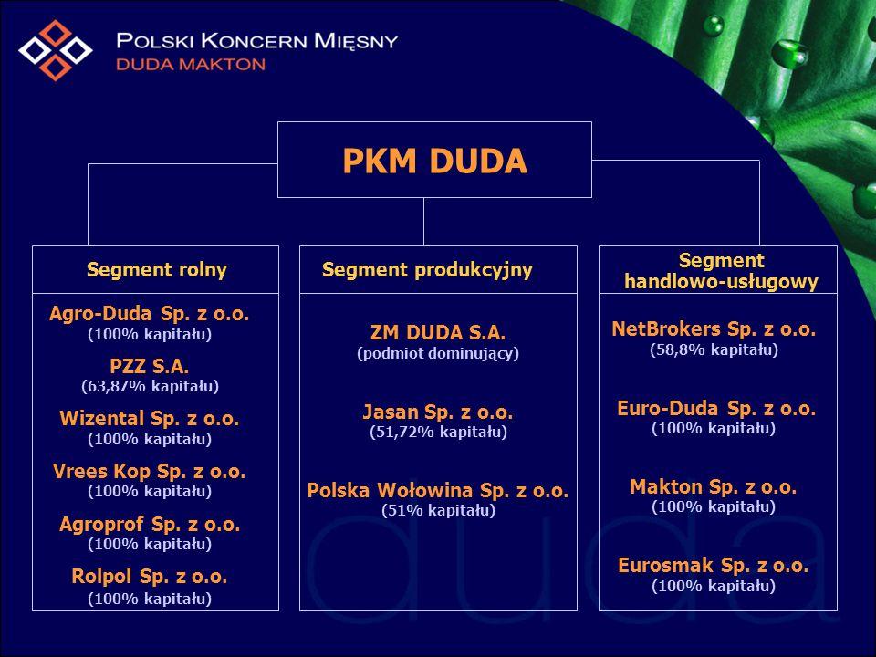 PKM DUDA Segment produkcyjny ZM DUDA S.A. (podmiot dominujący) Jasan Sp. z o.o. (51,72% kapitału) Polska Wołowina Sp. z o.o. (51% kapitału) Segment ro