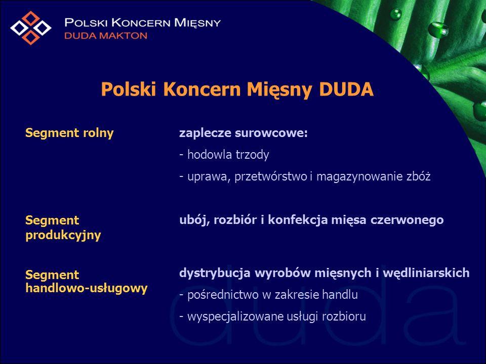 Polski Koncern Mięsny DUDA Segment produkcyjny ubój, rozbiór i konfekcja mięsa czerwonego Segment rolny Segment handlowo-usługowy dystrybucja wyrobów mięsnych i wędliniarskich - pośrednictwo w zakresie handlu - wyspecjalizowane usługi rozbioru zaplecze surowcowe: - hodowla trzody - uprawa, przetwórstwo i magazynowanie zbóż