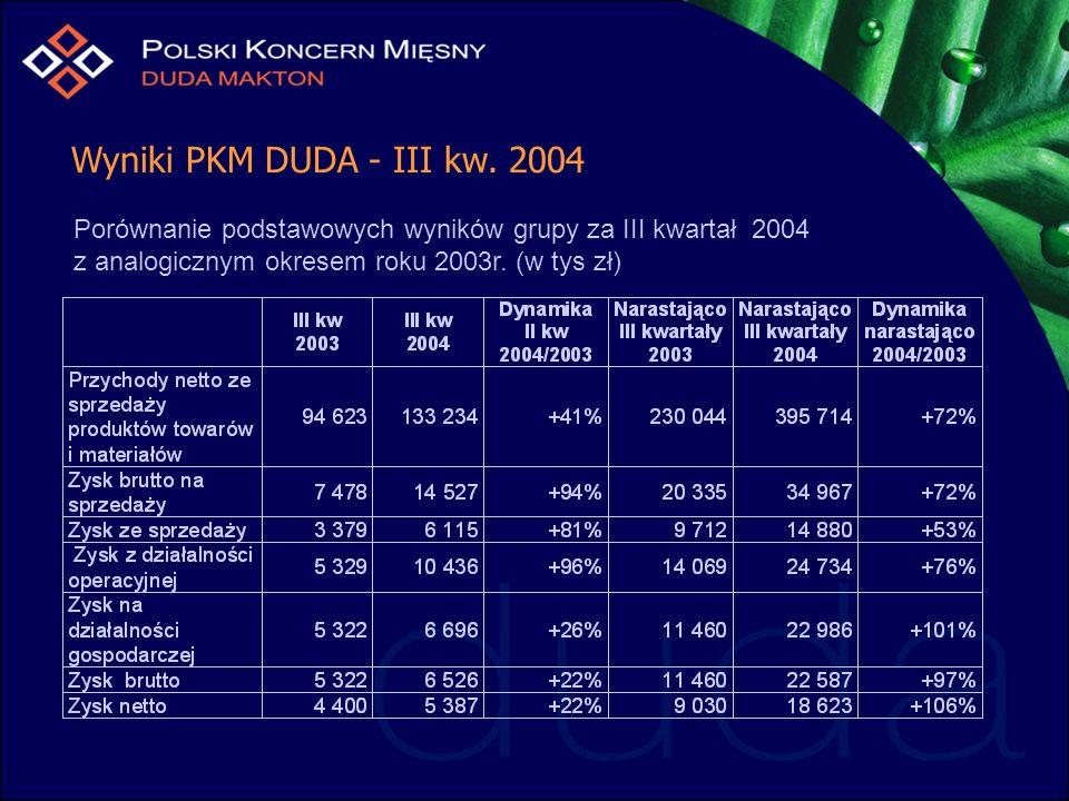 Wyniki PKM DUDA - III kw. 2004 Porównanie podstawowych wyników grupy za III kwartał 2004 z analogicznym okresem roku 2003r. (w tys zł)