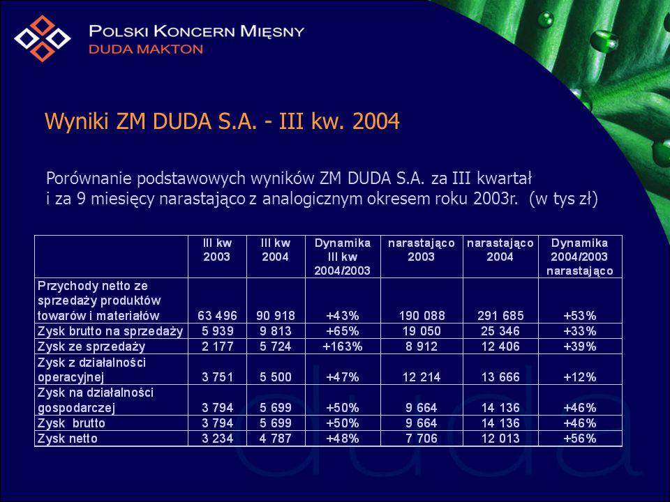 Wyniki ZM DUDA S.A. - III kw. 2004 Porównanie podstawowych wyników ZM DUDA S.A. za III kwartał i za 9 miesięcy narastająco z analogicznym okresem roku