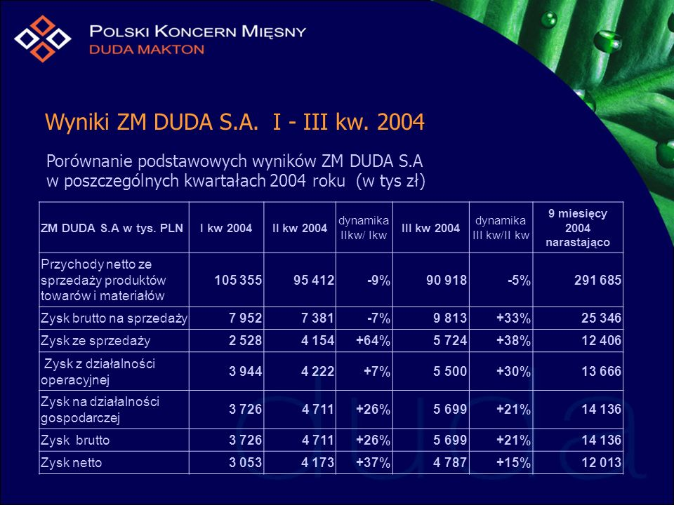 Wyniki ZM DUDA S.A. I - III kw. 2004 Porównanie podstawowych wyników ZM DUDA S.A w poszczególnych kwartałach 2004 roku (w tys zł) ZM DUDA S.A w tys. P