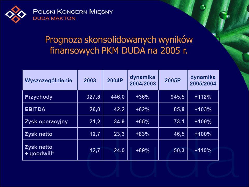 Prognoza skonsolidowanych wyników finansowych PKM DUDA na 2005 r. Wyszczególnienie20032004P dynamika 2004/2003 2005P dynamika 2005/2004 Przychody327,8