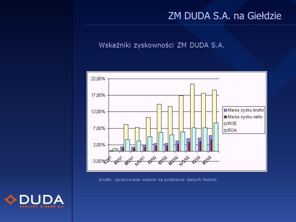 ZM DUDA S.A. na Giełdzie Wskaźniki zyskowności ZM DUDA S.A.