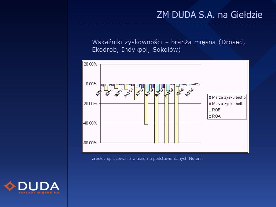 ZM DUDA S.A.