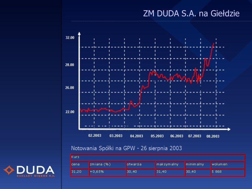 ZM DUDA S.A. na Giełdzie Notowania Spółki na GPW - 26 sierpnia 2003