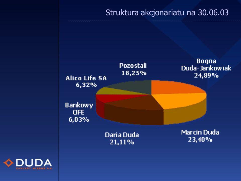 Struktura akcjonariatu na 30.06.03