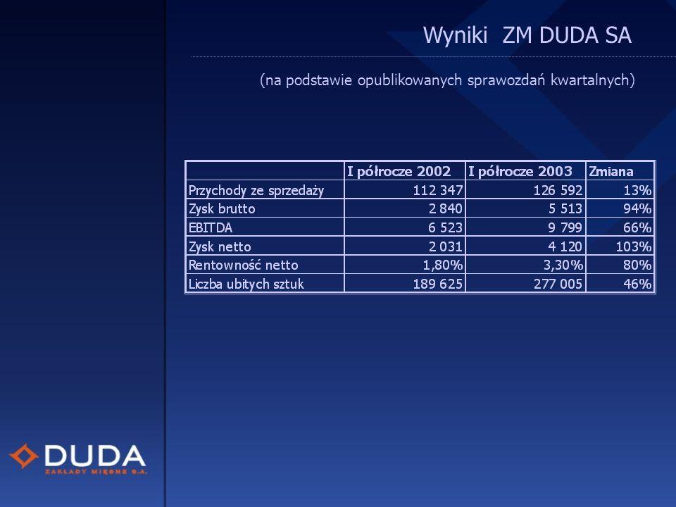 (na podstawie opublikowanych sprawozdań kwartalnych) Wyniki ZM DUDA SA