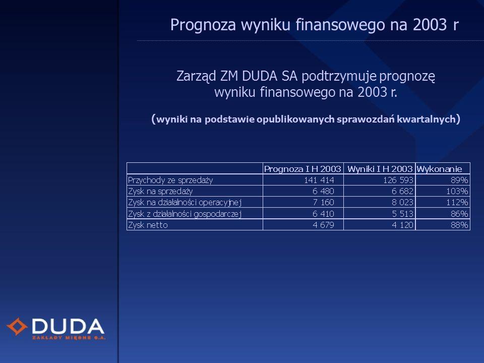 Prognoza wyniku finansowego na 2003 r Zarząd ZM DUDA SA podtrzymuje prognozę wyniku finansowego na 2003 r.