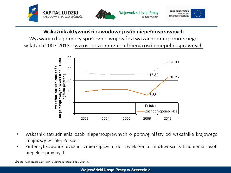 Wojewódzki Urząd Pracy w Szczecinie Wskaźnik aktywności zawodowej osób niepełnosprawnych Wyzwania dla pomocy społecznej województwa zachodniopomorskiego w latach 2007-2013 - wzrost poziomu zatrudnienia osób niepełnosprawnych Wskaźnik zatrudnienia osób niepełnosprawnych o połowę niższy od wskaźnika krajowego i najniższy w całej Polsce Zintensyfikowanie działań zmierzających do zwiększenia możliwości zatrudnienia osób niepełnosprawnych Źródło: Obliczenia DEA MPiPS na podstawie BAEL 2007 r.