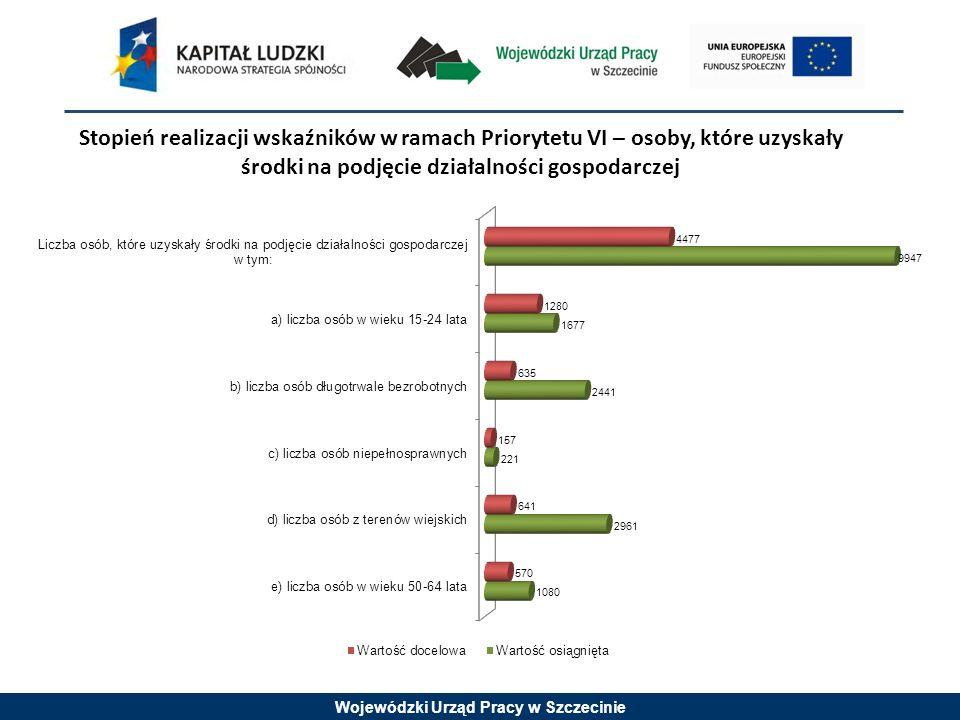 Wojewódzki Urząd Pracy w Szczecinie Stopień realizacji wskaźników w ramach Priorytetu VI – osoby, które uzyskały środki na podjęcie działalności gospodarczej