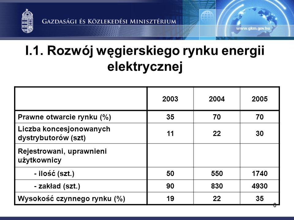 6 I.1. Rozwój węgierskiego rynku energii elektrycznej 200320042005 Prawne otwarcie rynku (%)3570 Liczba koncesjonowanych dystrybutorów (szt) 112230 Re