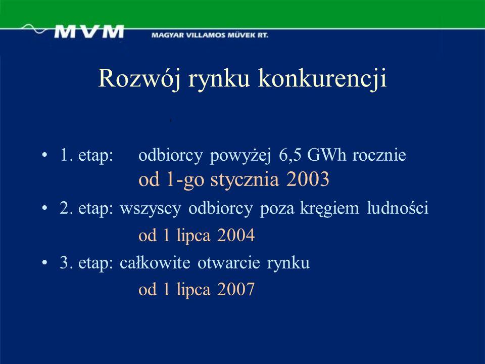 Rozwój rynku konkurencji 1. etap:odbiorcy powyżej 6,5 GWh rocznie od 1-go stycznia 2003 2.