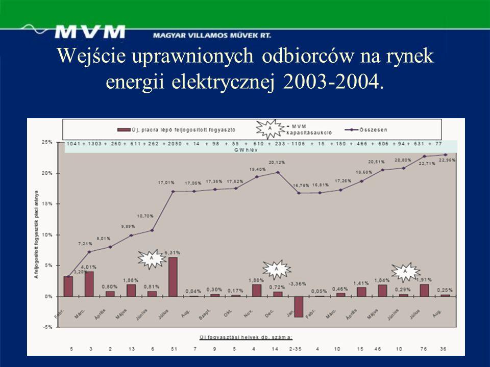 Wejście uprawnionych odbiorców na rynek energii elektrycznej 2003-2004.