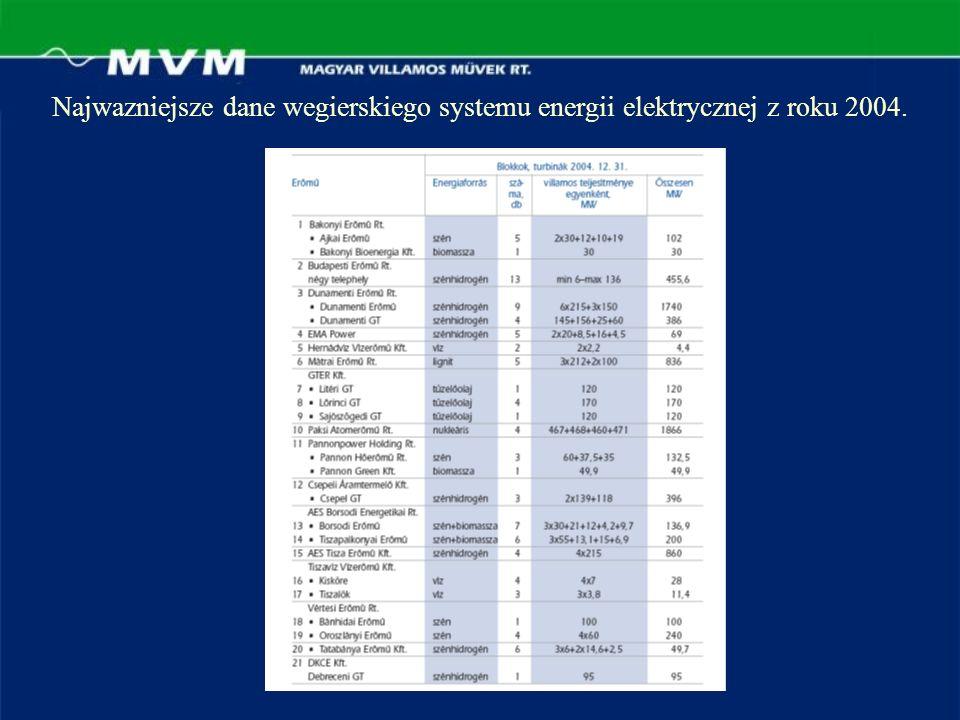 Najwazniejsze dane wegierskiego systemu energii elektrycznej z roku 2004.