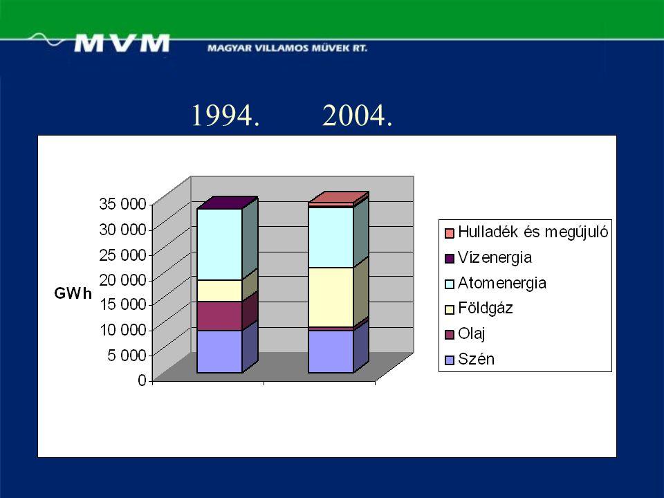 1994.2004.