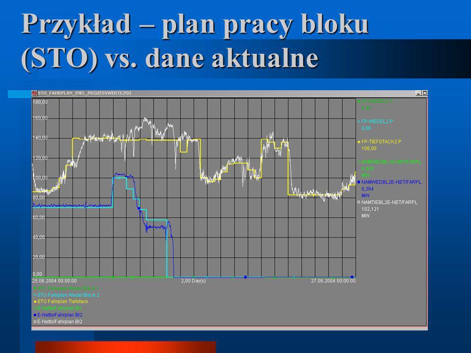 Przykład – plan pracy bloku (STO) vs. dane aktualne