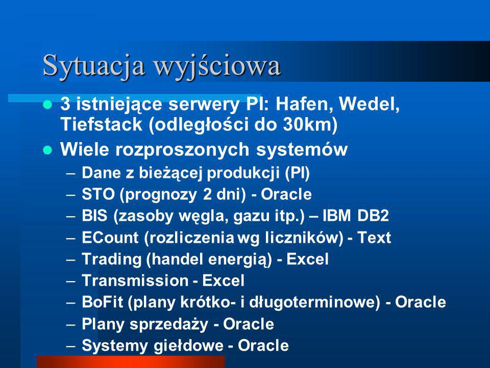 Sytuacja wyjściowa 3 istniejące serwery PI: Hafen, Wedel, Tiefstack (odległości do 30km) Wiele rozproszonych systemów –Dane z bieżącej produkcji (PI) –STO (prognozy 2 dni) - Oracle –BIS (zasoby węgla, gazu itp.) – IBM DB2 –ECount (rozliczenia wg liczników) - Text –Trading (handel energią) - Excel –Transmission - Excel –BoFit (plany krótko- i długoterminowe) - Oracle –Plany sprzedaży - Oracle –Systemy giełdowe - Oracle