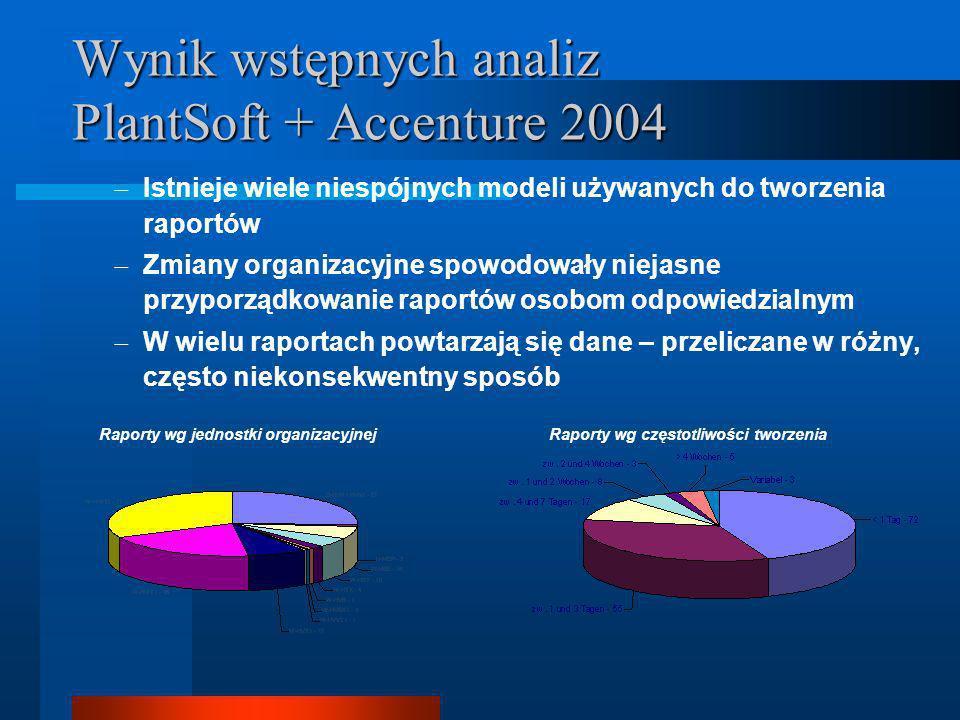 Istnieje wiele niespójnych modeli używanych do tworzenia raportów Zmiany organizacyjne spowodowały niejasne przyporządkowanie raportów osobom odpowiedzialnym W wielu raportach powtarzają się dane – przeliczane w różny, często niekonsekwentny sposób Wynik wstępnych analiz PlantSoft + Accenture 2004 Raporty wg jednostki organizacyjnejRaporty wg częstotliwości tworzenia