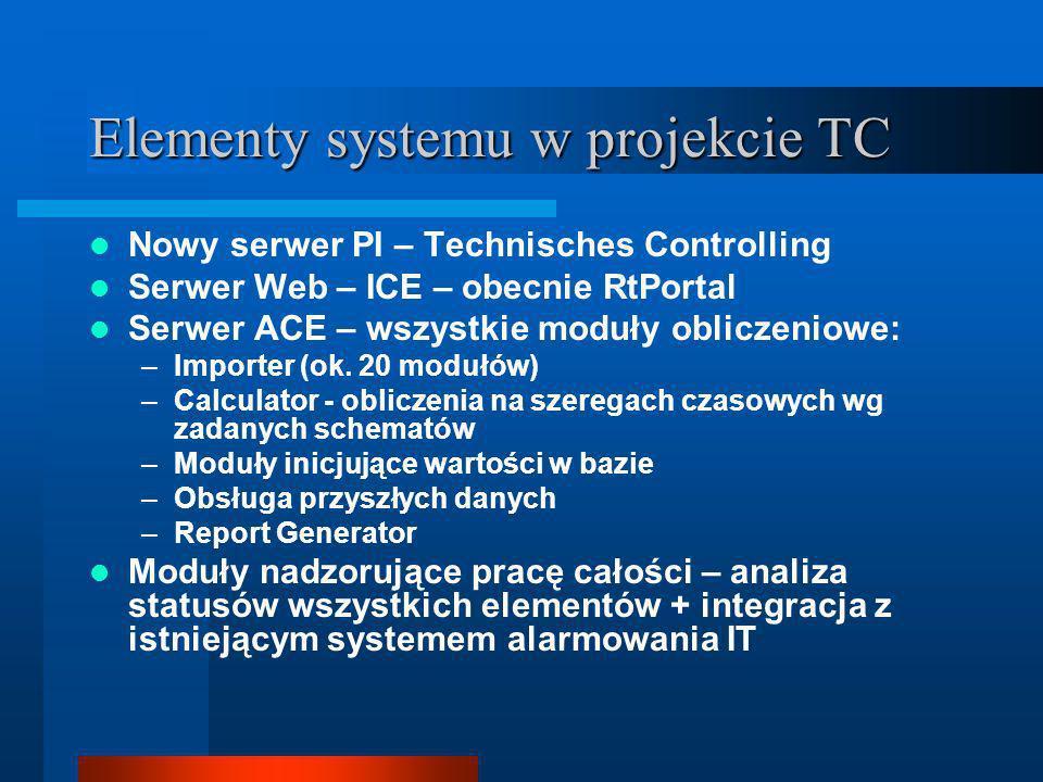 Elementy systemu w projekcie TC Nowy serwer PI – Technisches Controlling Serwer Web – ICE – obecnie RtPortal Serwer ACE – wszystkie moduły obliczeniowe: –Importer (ok.