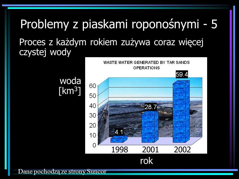 Proces z każdym rokiem zużywa coraz więcej czystej wody Dane pochodzą ze strony Suncor 200219982001 woda [km 3 ] rok Problemy z piaskami roponośnymi -