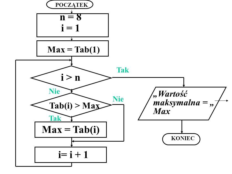 POCZĄTEK KONIEC Nie n = 8 i = 1 Max = Tab(1) i > n Tab(i) > Max Max = Tab(i) i= i + 1 Wartość maksymalna = Max Nie Tak