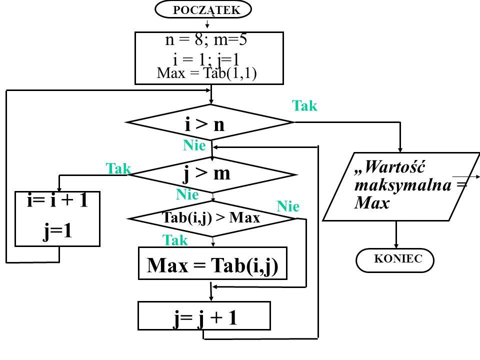 Nie n = 8; m=5 i = 1; j=1 Max = Tab(1,1) i > n Tab(i,j) > Max Max = Tab(i,j) j= j + 1 Nie Tak POCZĄTEK j > m i= i + 1 j=1 Tak Nie KONIEC Wartość maksy