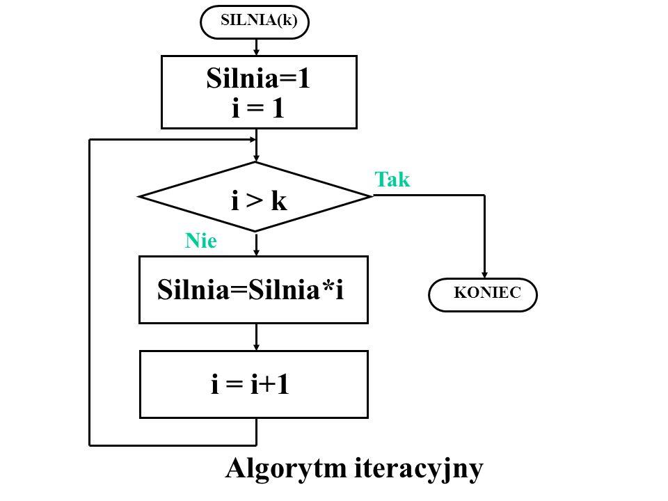 SILNIA(k) Nie Silnia=Silnia*i KONIEC Silnia=1 i = 1 Tak i > k i = i+1 Algorytm iteracyjny