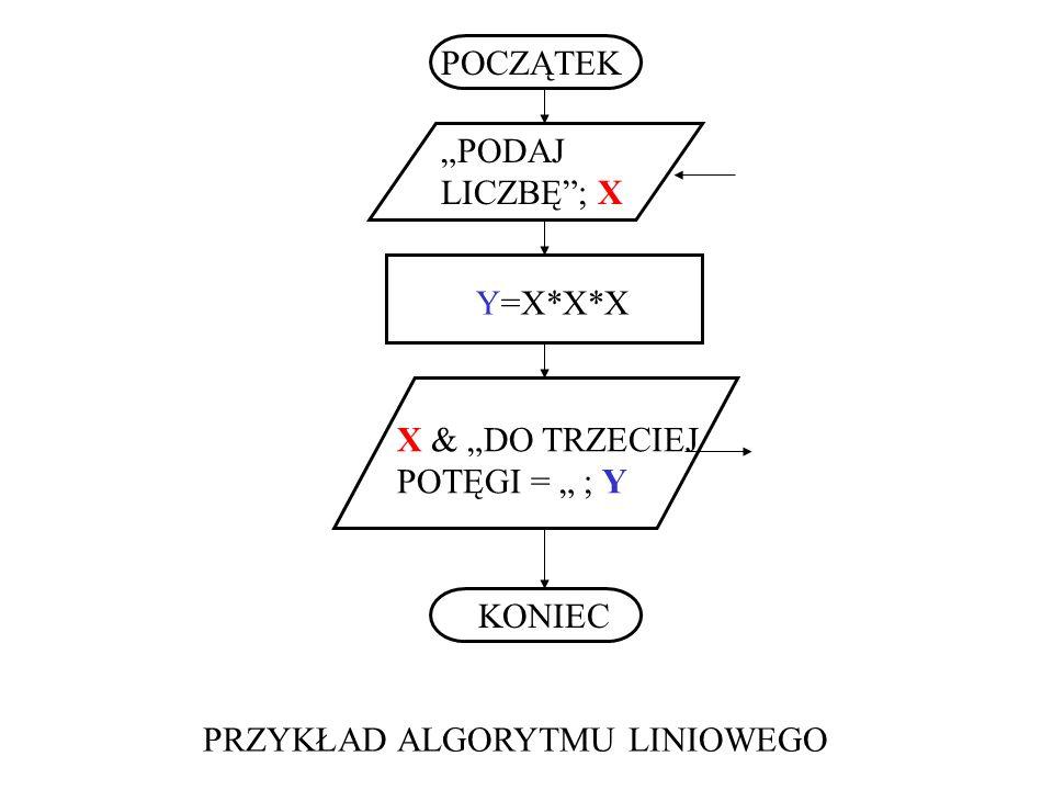 POCZĄTEK KONIEC PODAJ LICZBĘ; X Y=X*X*X X & DO TRZECIEJ POTĘGI = ; Y PRZYKŁAD ALGORYTMU LINIOWEGO