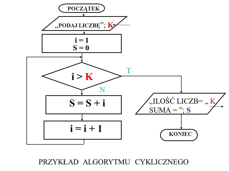 POCZĄTEK KONIEC PODAJ LICZBĘ ; K ILOŚĆ LICZB= K SUMA = ; S i > K i = 1 S = 0 S = S + i i = i + 1 PRZYKŁAD ALGORYTMU CYKLICZNEGO T N