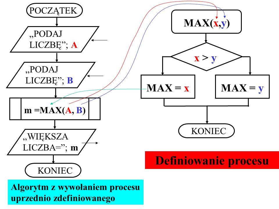 MAX(x,y) x > y MAX = xMAX = y KONIEC POCZĄTEK PODAJ LICZBĘ; A PODAJ LICZBĘ; B m =MAX(A, B) WIĘKSZA LICZBA=; m KONIEC Algorytm z wywołaniem procesu upr
