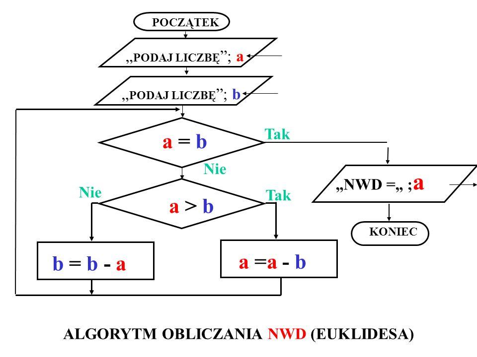 POCZĄTEK KONIEC NWD = ; a a = b b = b - a PODAJ LICZBĘ ; a Tak Nie PODAJ LICZBĘ ; b a > b a =a - b Nie Tak ALGORYTM OBLICZANIA NWD (EUKLIDESA)