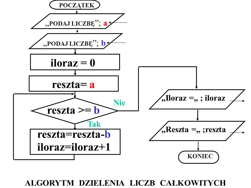 POCZĄTEK KONIEC Reszta = ;reszta reszta >= b reszta=reszta-b iloraz=iloraz+1 PODAJ LICZBĘ ; a Tak Nie PODAJ LICZBĘ ; b iloraz = 0 reszta= a Iloraz = ;