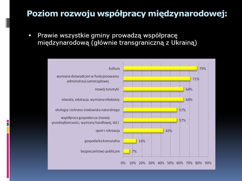 Poziom rozwoju współpracy międzynarodowej: Prawie wszystkie gminy prowadzą współpracę międzynarodową (głównie transgraniczną z Ukrainą)