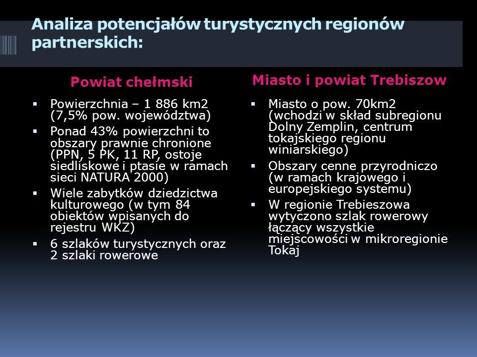 Analiza potencjałów turystycznych regionów partnerskich: Powiat chełmski Miasto i powiat Trebiszow Powierzchnia – 1 886 km2 (7,5% pow.