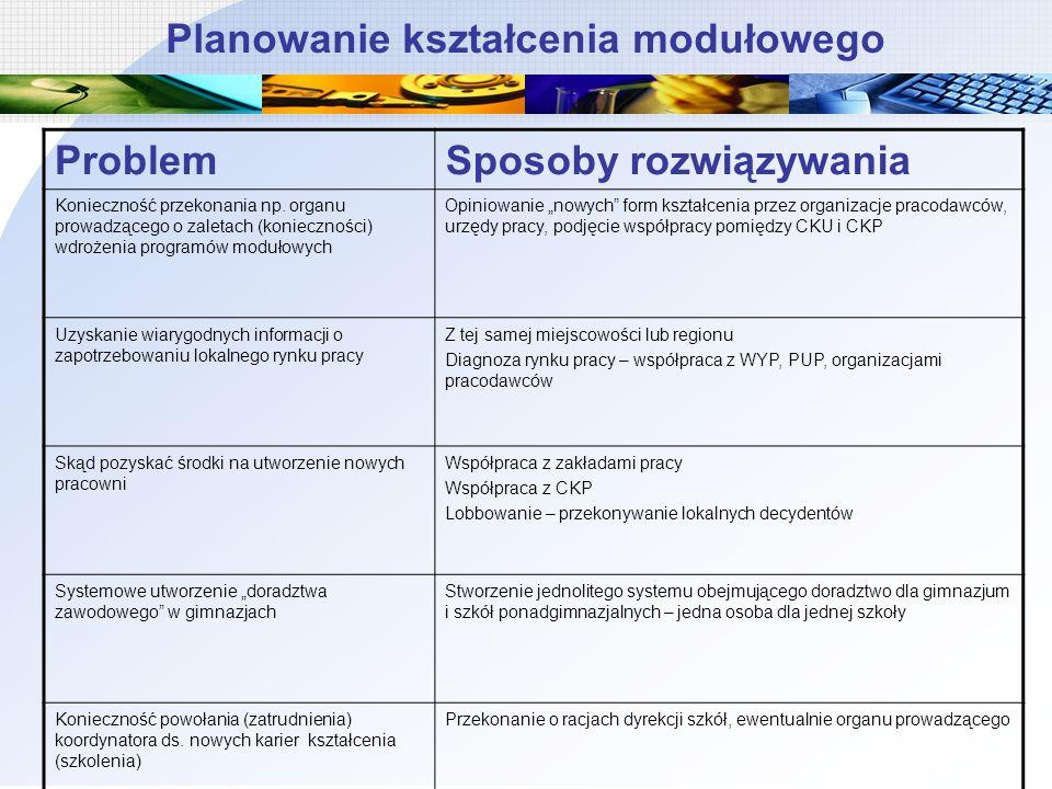 Planowanie kształcenia modułowego ProblemSposoby rozwiązywania Konieczność przekonania np. organu prowadzącego o zaletach (konieczności) wdrożenia pro