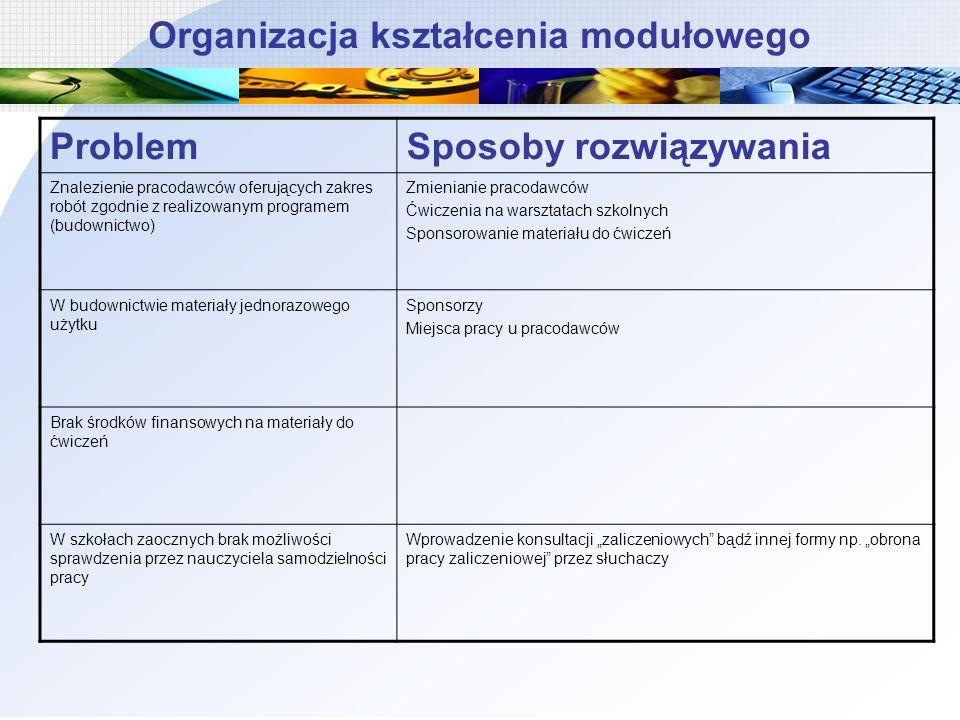 Organizacja kształcenia modułowego ProblemSposoby rozwiązywania Znalezienie pracodawców oferujących zakres robót zgodnie z realizowanym programem (bud