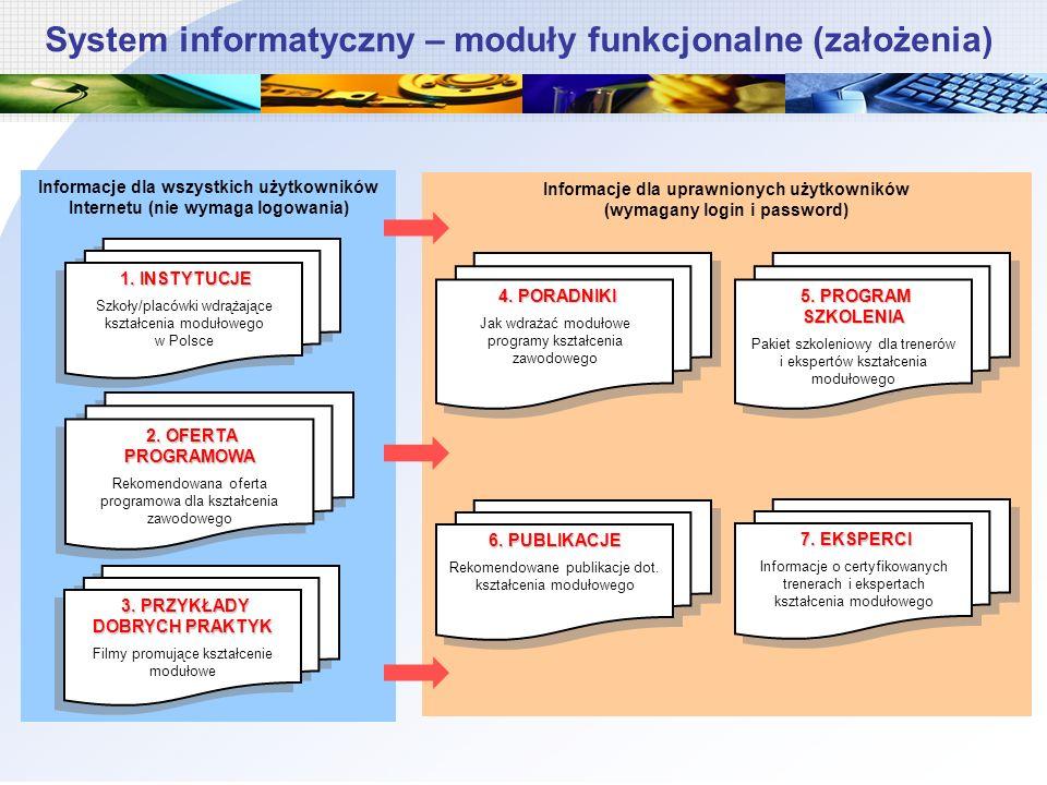 System informatyczny – moduły funkcjonalne (założenia) Informacje dla uprawnionych użytkowników (wymagany login i password) Informacje dla wszystkich użytkowników Internetu (nie wymaga logowania) 1.