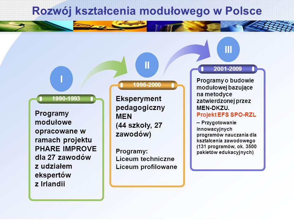 Rozwój kształcenia modułowego w Polsce 1996-2000 2001-2009 1990-1993 Programy modułowe opracowane w ramach projektu PHARE IMPROVE dla 27 zawodów z udziałem ekspertów z Irlandii Eksperyment pedagogiczny MEN (44 szkoły, 27 zawodów) Programy: Liceum techniczne Liceum profilowane Programy o budowie modułowej bazujące na metodyce zatwierdzonej przez MEN-DKZU.