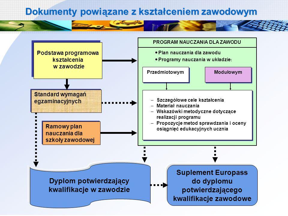 Programy o strukturze przedmiotowej 227 2009/2010 384 Programy dopuszczone przez MEN Aktualna oferta programowa kształcenia w zawodach szkolnych Programy o strukturze modułowej 157