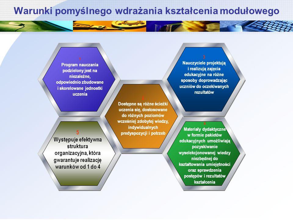 Warunki pomyślnego wdrażania kształcenia modułowego 1 Program nauczania podzielony jest na niezależne, odpowiednio zbudowane i skorelowane jednostki uczenia 2 Dostępne są różne ścieżki uczenia się, dostosowane do różnych poziomów wcześniej zdobytej wiedzy, indywidualnych predyspozycji i potrzeb 3 Nauczyciele projektują i realizują zajęcia edukacyjne na różne sposoby doprowadzając uczniów do oczekiwanych rezultatów 4 Materiały dydaktyczne w formie pakietów edukacyjnych umożliwiają pozyskiwanie wyselekcjonowanej wiedzy niezbędnej do kształtowania umiejętności oraz sprawdzenia postępów i rezultatów kształcenia 5 Występuje efektywna struktura organizacyjna, która gwarantuje realizację warunków od 1 do 4