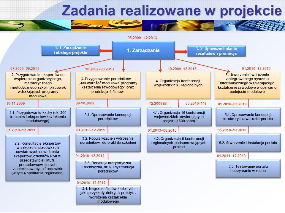 Zadania realizowane w projekcie 1. Zarządzanie 1.