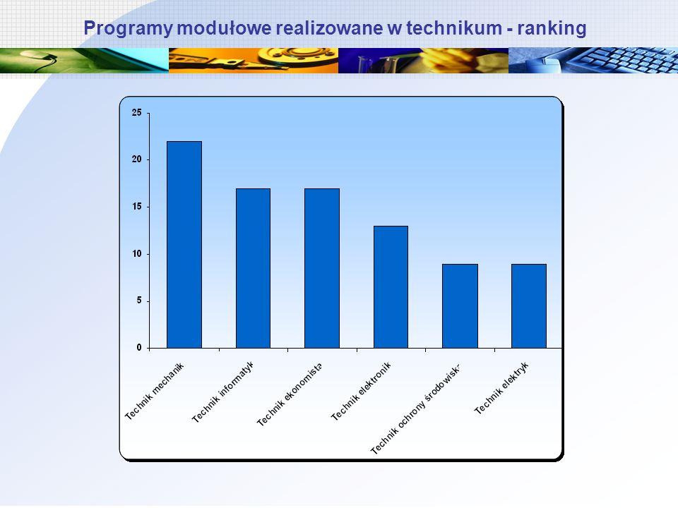Programy modułowe realizowane w technikum - ranking