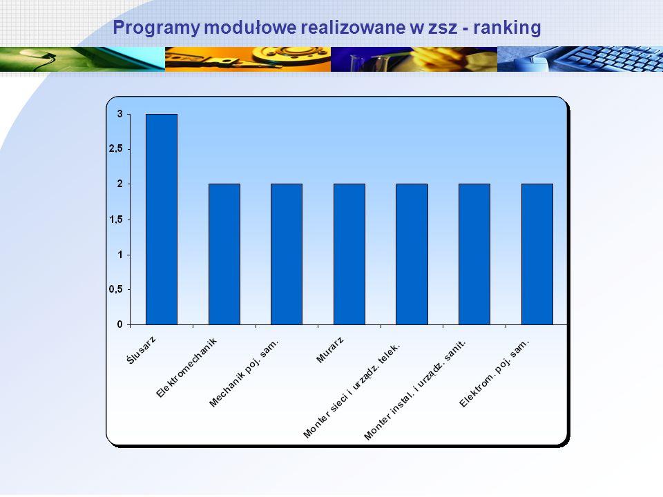 Programy modułowe realizowane w zsz - ranking