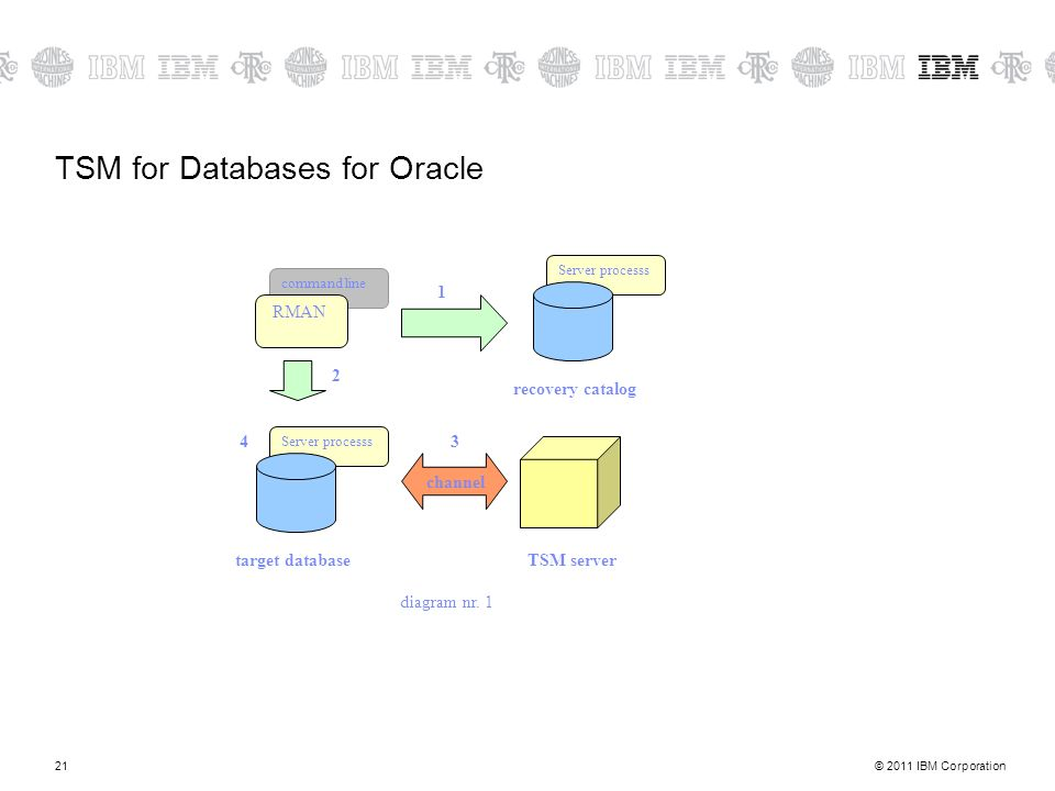 © 2011 IBM Corporation21 TSM for Databases for Oracle Server processs recovery catalog target databaseTSM server channel command line RMAN 1 2 34 diagram nr.