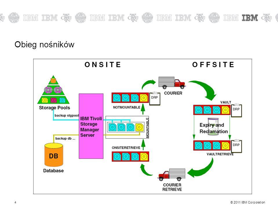 © 2011 IBM Corporation4 Obieg nośników