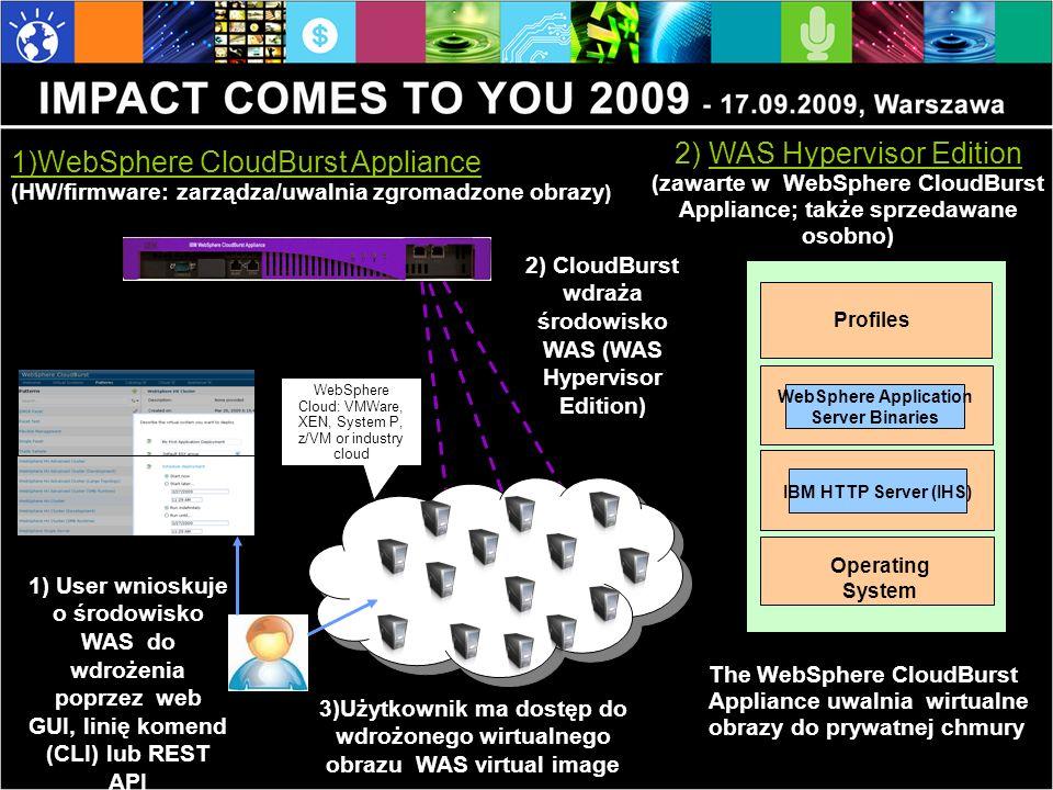 1)WebSphere CloudBurst Appliance (HW/firmware: zarządza/uwalnia zgromadzone obrazy ) 3)Użytkownik ma dostęp do wdrożonego wirtualnego obrazu WAS virtual image 1) User wnioskuje o środowisko WAS do wdrożenia poprzez web GUI, linię komend (CLI) lub REST API 2) WAS Hypervisor Edition (zawarte w WebSphere CloudBurst Appliance; także sprzedawane osobno) 2) CloudBurst wdraża środowisko WAS (WAS Hypervisor Edition) The WebSphere CloudBurst Appliance uwalnia wirtualne obrazy do prywatnej chmury Profiles Operating System WebSphere Application Server Binaries IBM HTTP Server (IHS) WebSphere Cloud: VMWare, XEN, System P, z/VM or industry cloud